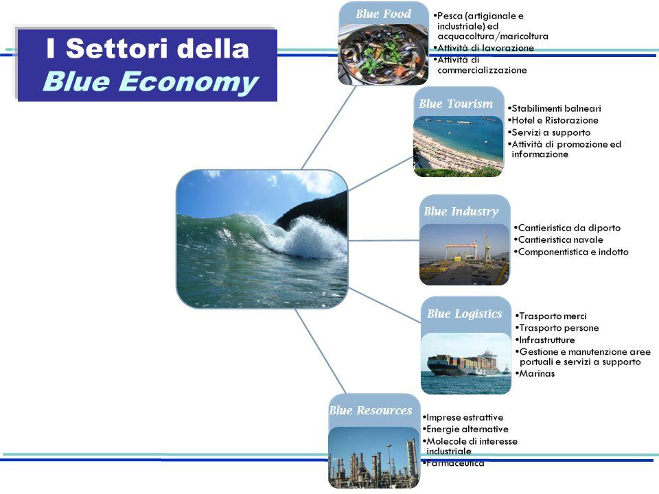 I Settori della Blue Economy