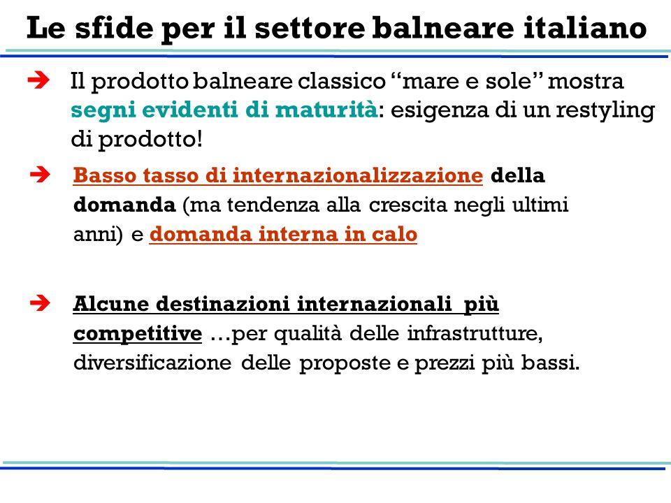 Le sfide per il settore balneare italiano