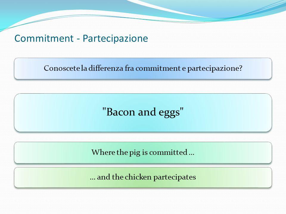 Commitment Chicken Pig Bacon Eggs: Etica E Organizzazione