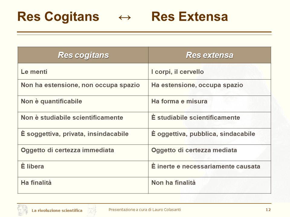 Res Cogitans ↔ Res Extensa
