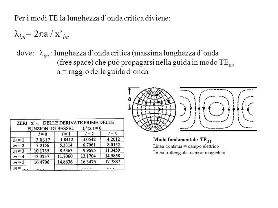 llm= 2pa / x'lm Per i modi TE la lunghezza d'onda critica diviene: