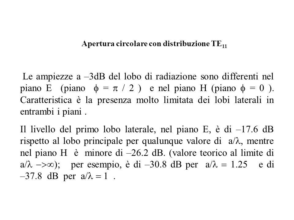 Apertura circolare con distribuzione TE11