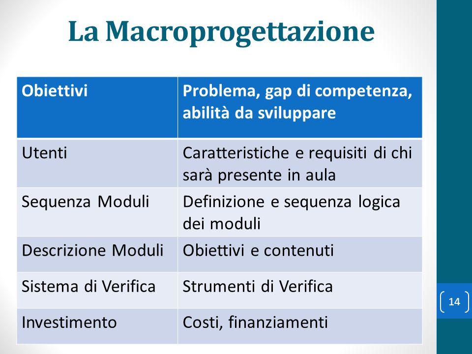 La Macroprogettazione