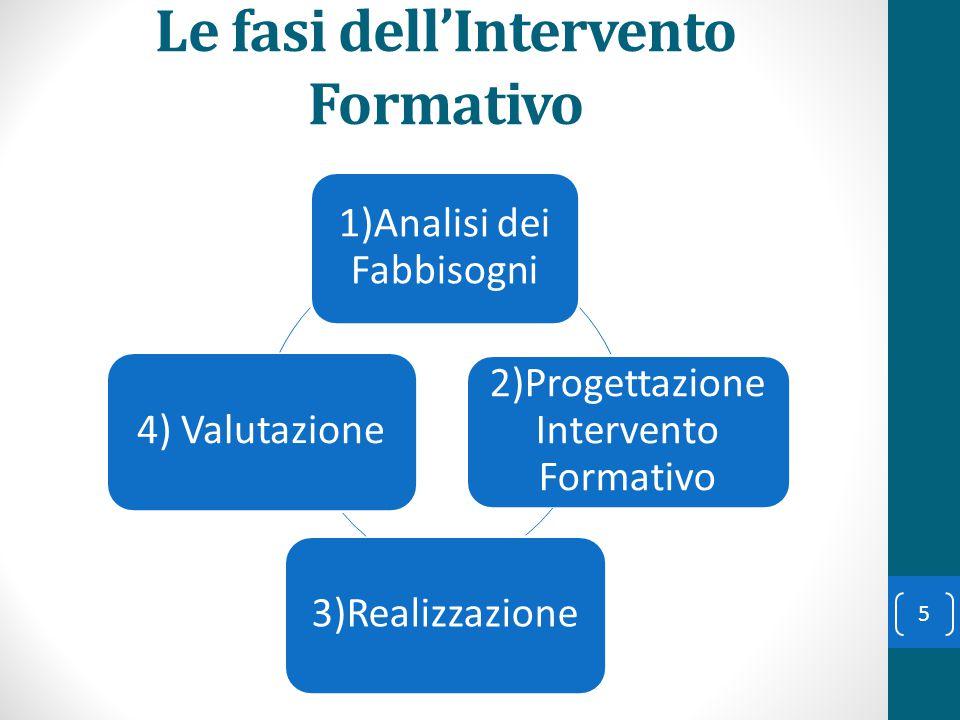Le fasi dell'Intervento Formativo
