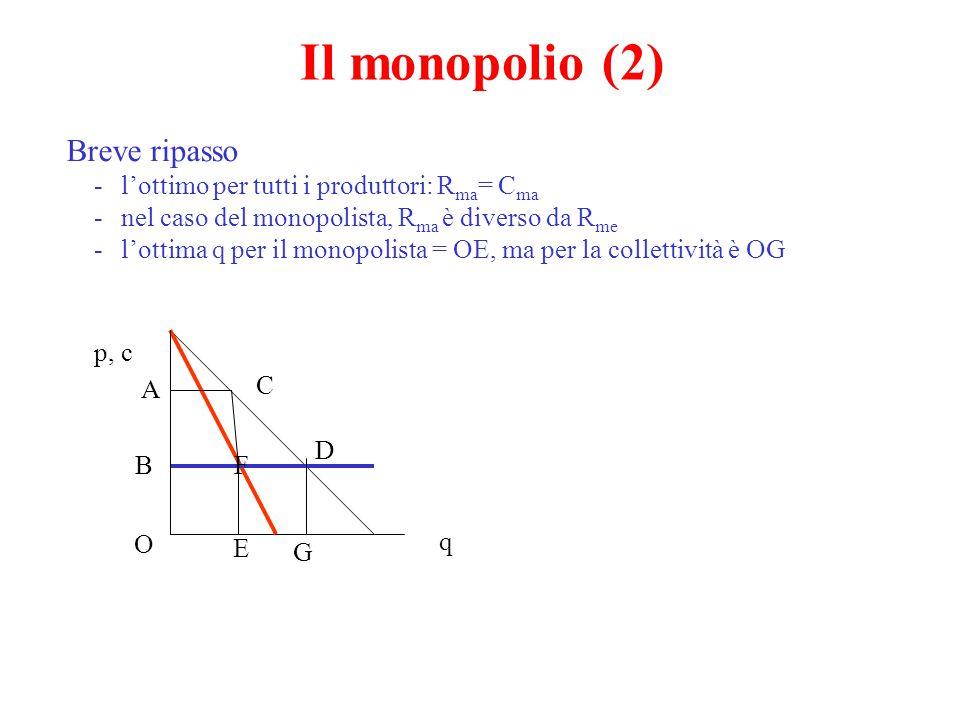 Il monopolio (2) Breve ripasso