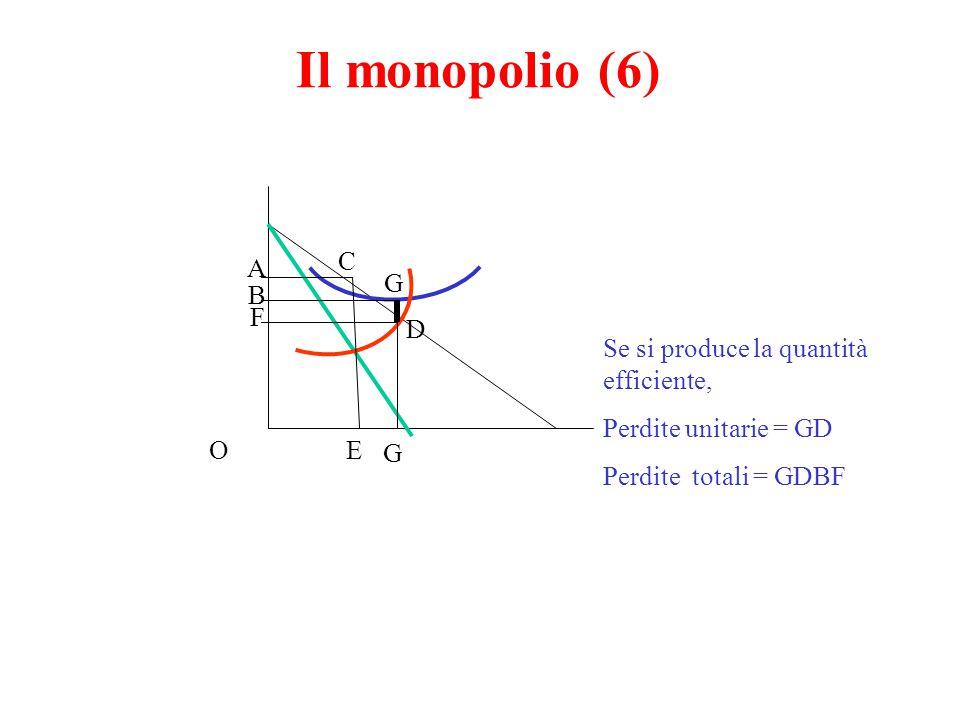 Il monopolio (6) C A G B F D Se si produce la quantità efficiente,