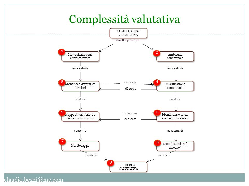Complessità valutativa