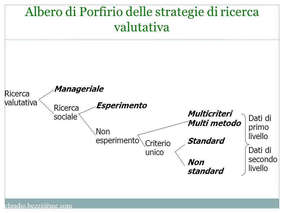 Albero di Porfirio delle strategie di ricerca valutativa