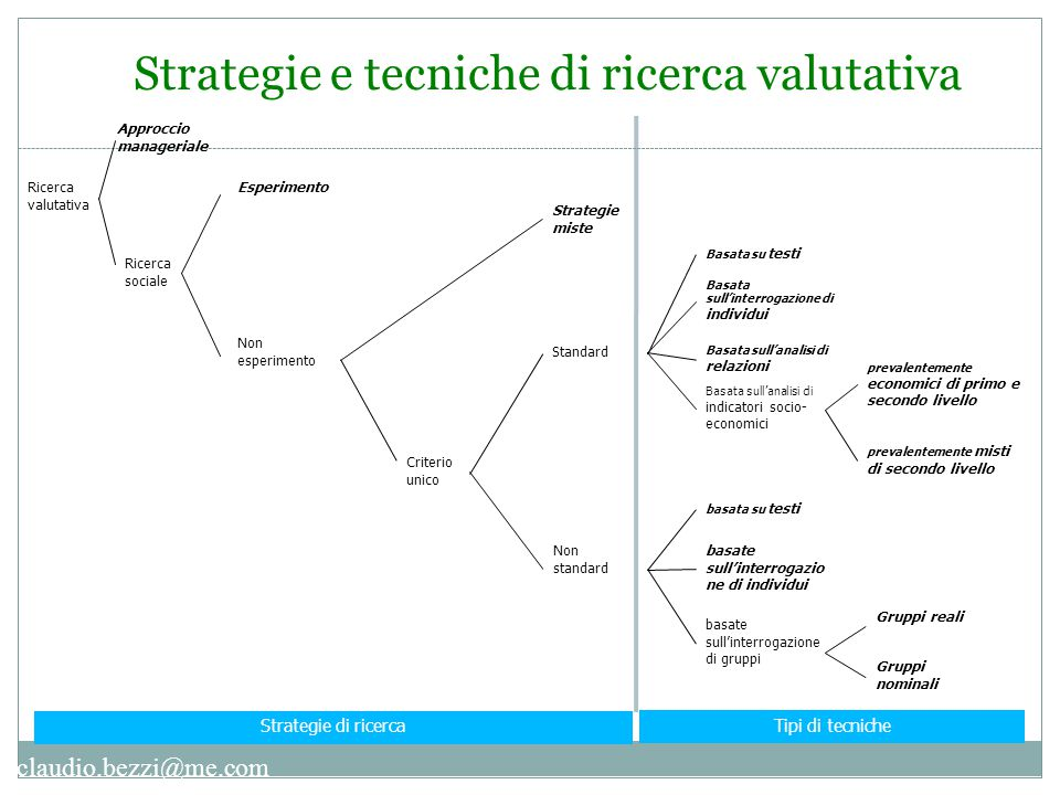 Strategie e tecniche di ricerca valutativa