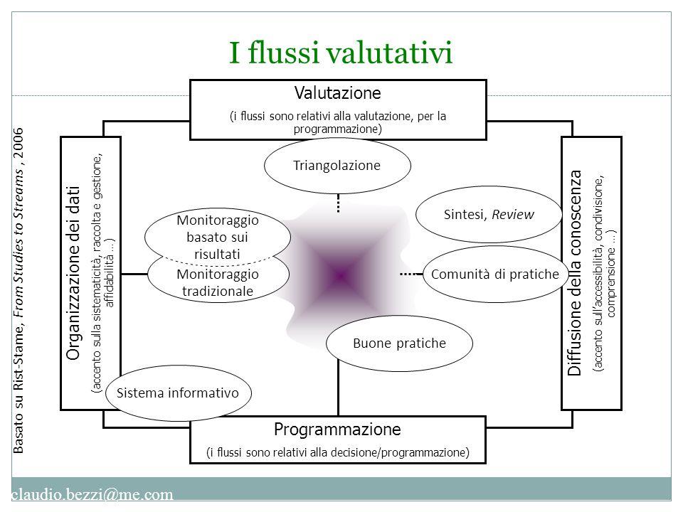 I flussi valutativi Valutazione Diffusione della conoscenza