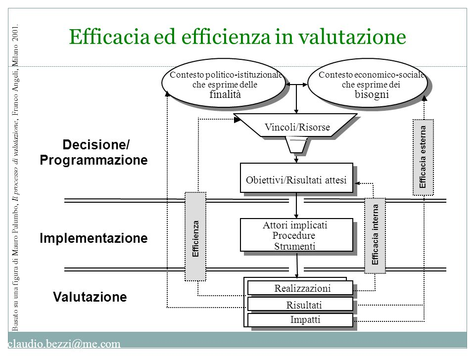 Efficacia ed efficienza in valutazione