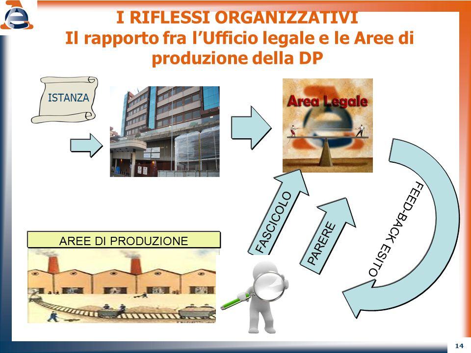 I RIFLESSI ORGANIZZATIVI Il rapporto fra l'Ufficio legale e le Aree di produzione della DP