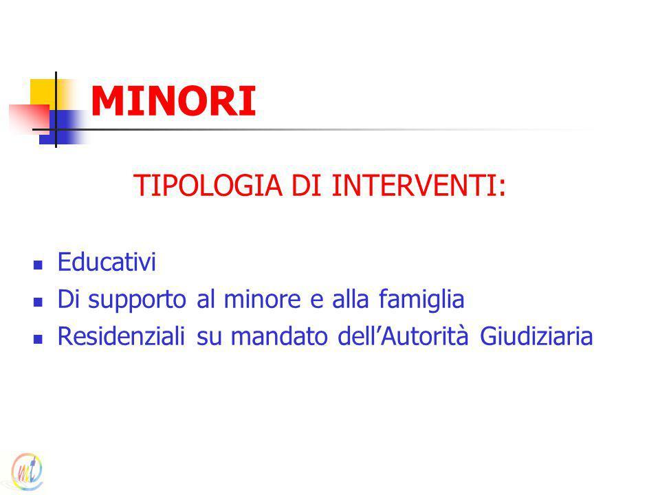 TIPOLOGIA DI INTERVENTI: