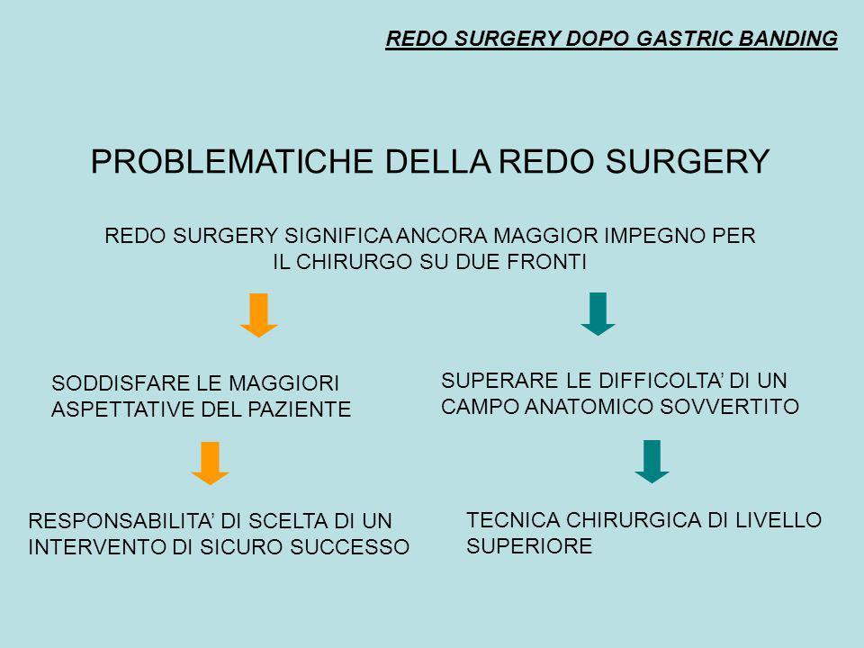 PROBLEMATICHE DELLA REDO SURGERY