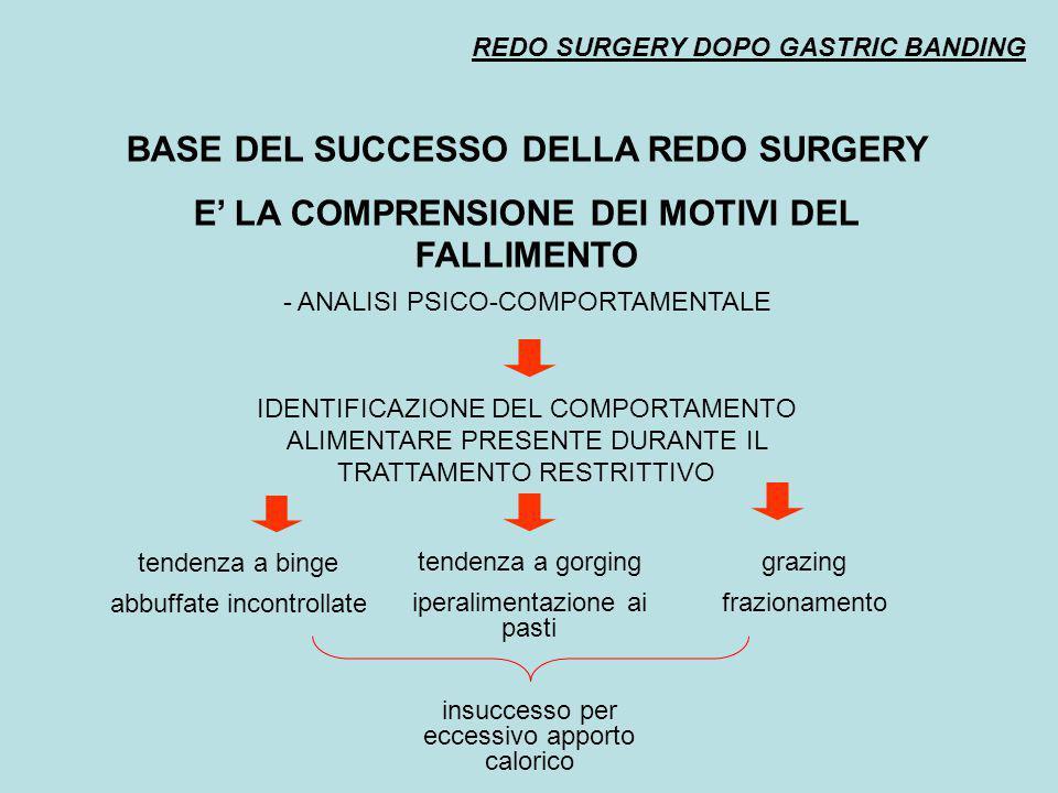 BASE DEL SUCCESSO DELLA REDO SURGERY