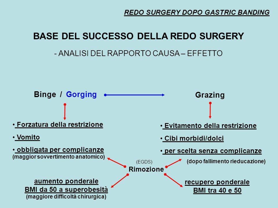 BASE DEL SUCCESSO DELLA REDO SURGERY (maggiore difficoltà chirurgica)
