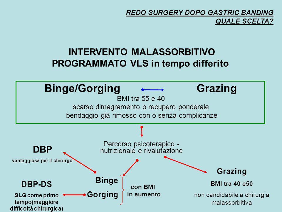 Binge/Gorging Grazing