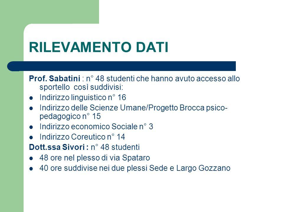 RILEVAMENTO DATI Prof. Sabatini : n° 48 studenti che hanno avuto accesso allo sportello così suddivisi: