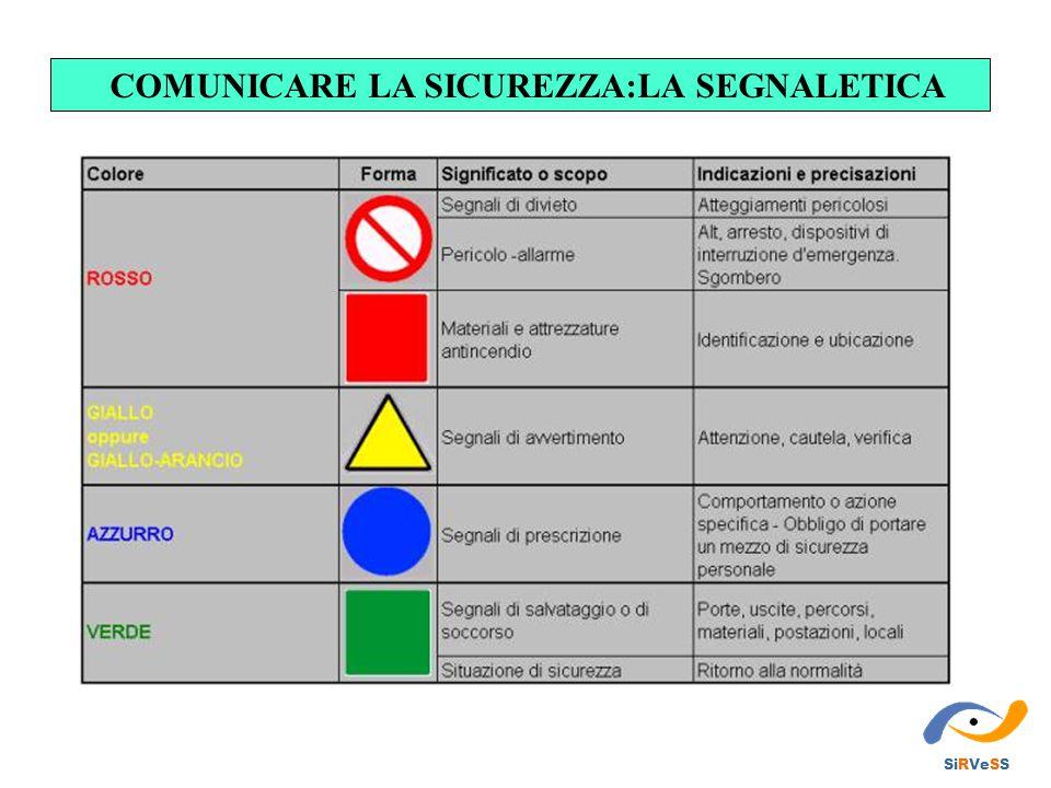 COMUNICARE LA SICUREZZA:LA SEGNALETICA