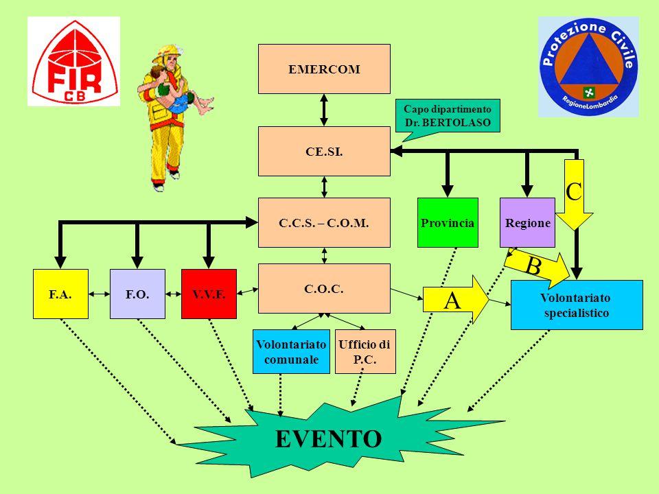 C B A EVENTO EMERCOM CE.SI. C.C.S. – C.O.M. Provincia Regione C.O.C.