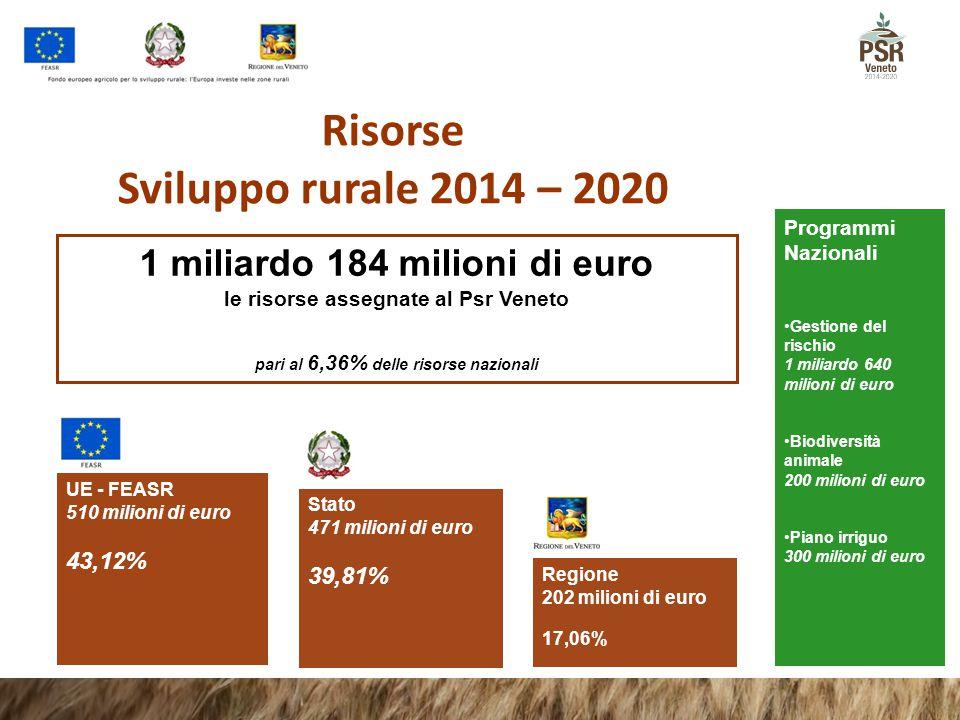 Risorse Sviluppo rurale 2014 – 2020