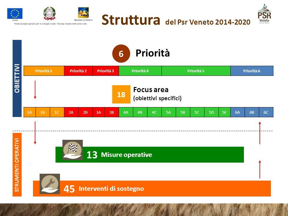 Struttura del Psr Veneto 2014-2020