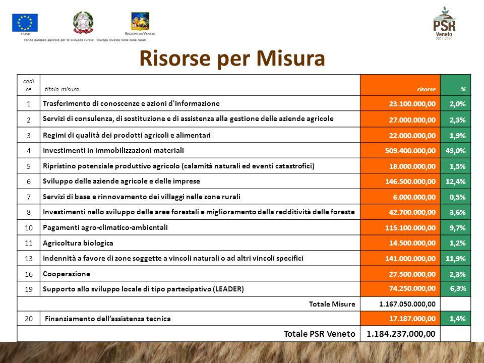Risorse per Misura Totale PSR Veneto 1.184.237.000,00 1