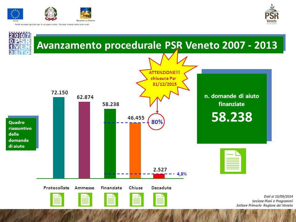 58.238 Avanzamento procedurale PSR Veneto 2007 - 2013