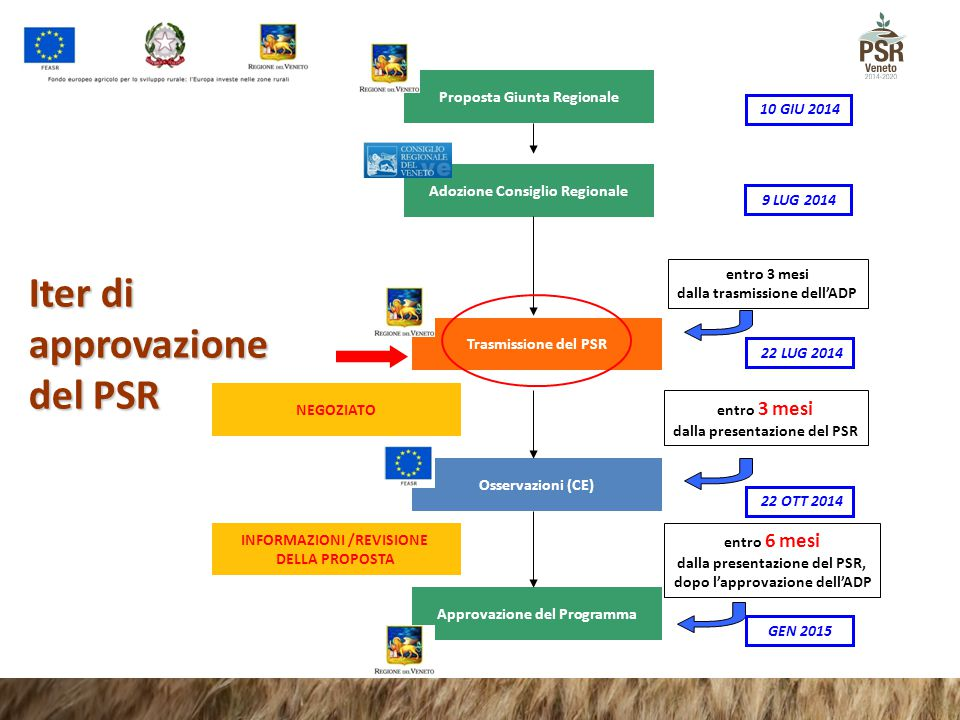 Iter di approvazione del PSR Proposta Giunta Regionale 10 GIU 2014