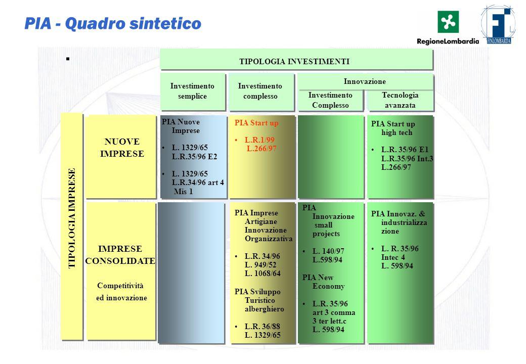 PIA - Quadro sintetico . NUOVE IMPRESE TIPOLOGIA IMPRESE IMPRESE