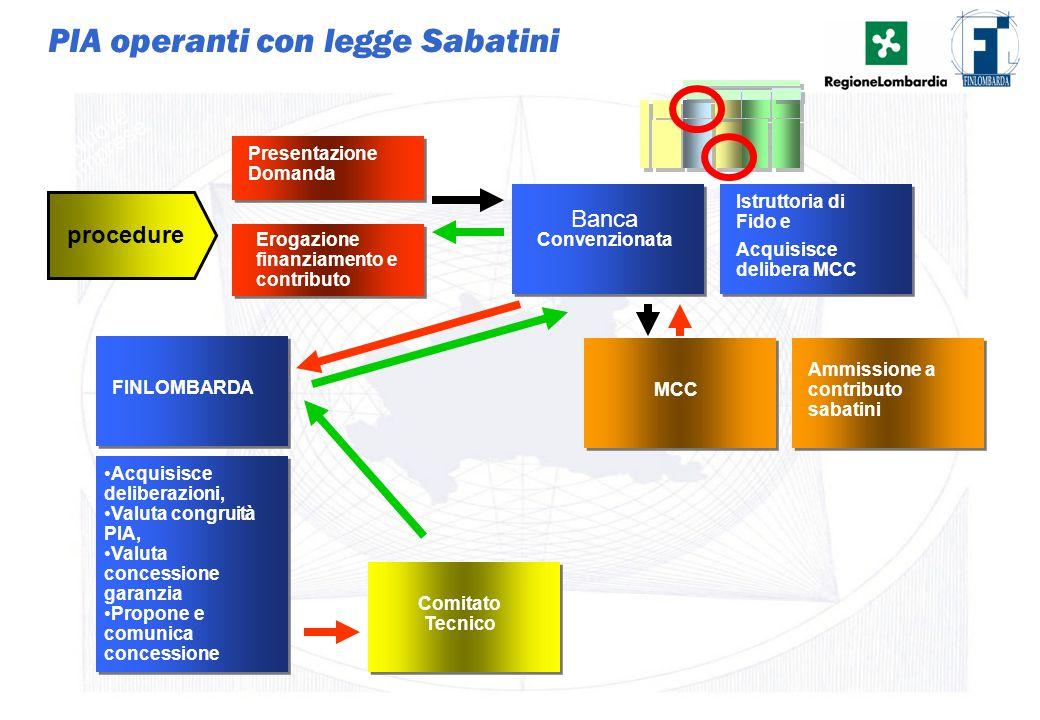 PIA operanti con legge Sabatini
