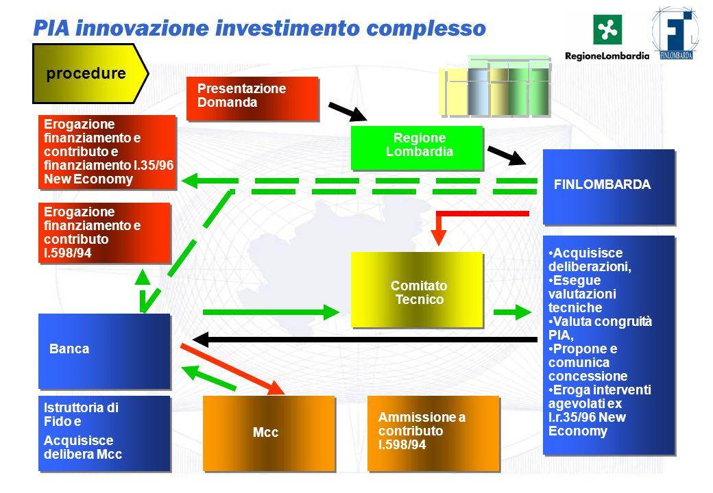 PIA innovazione investimento complesso