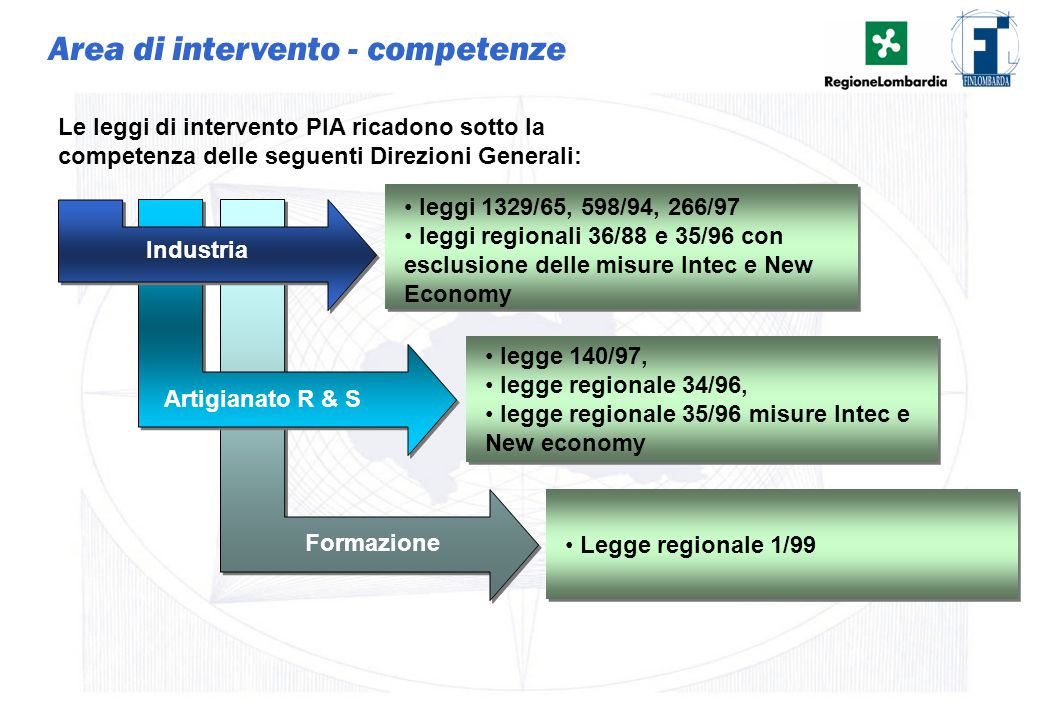 Area di intervento - competenze