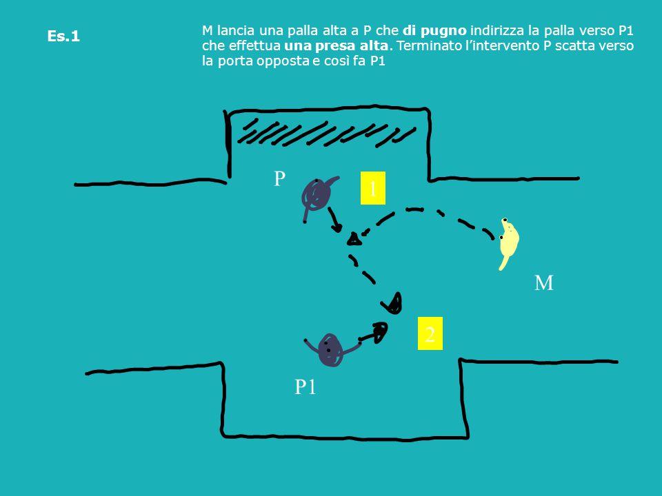 Es.1 M lancia una palla alta a P che di pugno indirizza la palla verso P1. che effettua una presa alta. Terminato l'intervento P scatta verso.