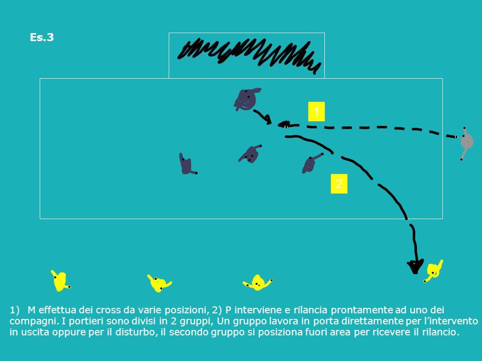 Es.3 1. 2. Adattamento a situazione di gara: P interviene in uscita cercando di trattenere la palla per rilanciarla ad un compagno.