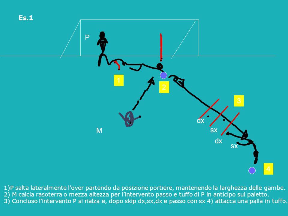 Es.1 P. 1. 2. 3. dx. M. sx. dx. sx. 4. 1)P salta lateralmente l'over partendo da posizione portiere, mantenendo la larghezza delle gambe.