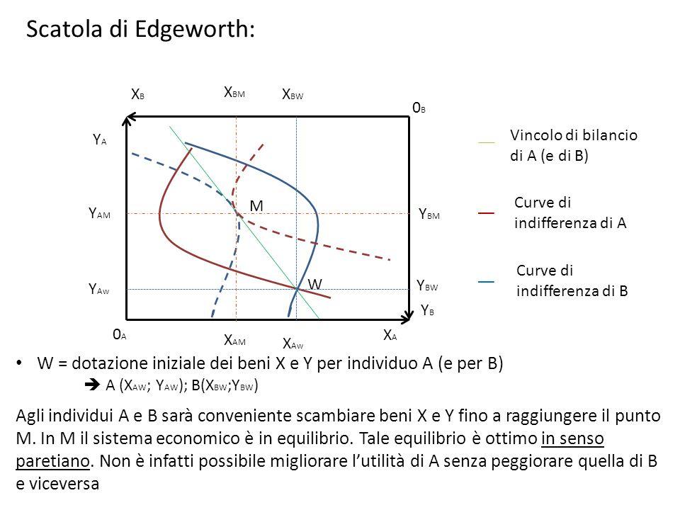 Scatola di Edgeworth: XBM. XAM. YBM. YAM. XB. XBW. 0B. Vincolo di bilancio di A (e di B) Curve di indifferenza di A.