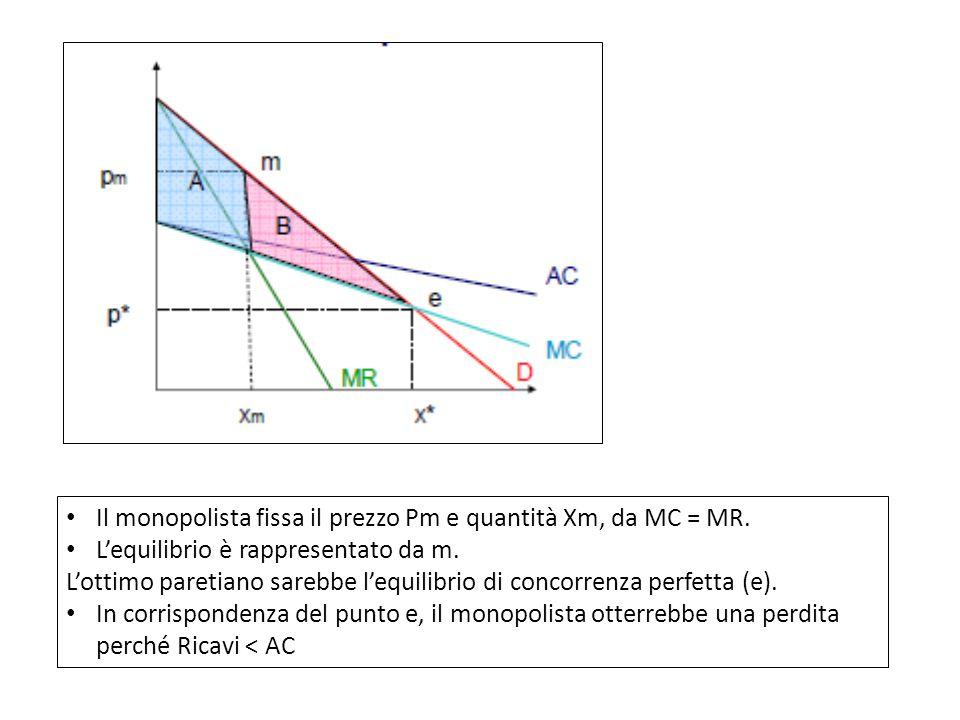 Il monopolista fissa il prezzo Pm e quantità Xm, da MC = MR.