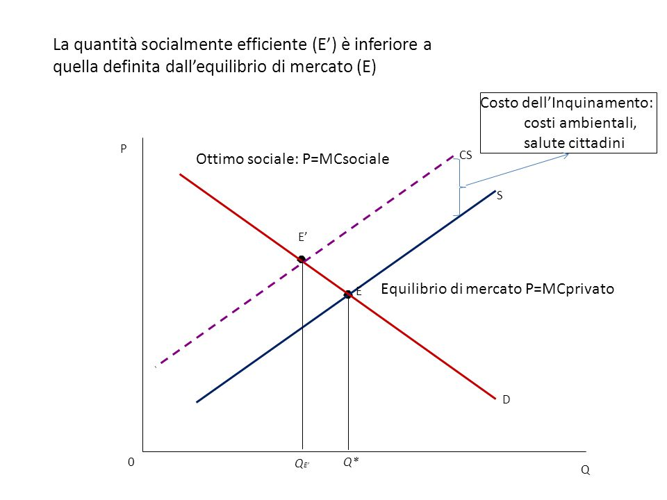 La quantità socialmente efficiente (E') è inferiore a quella definita dall'equilibrio di mercato (E)