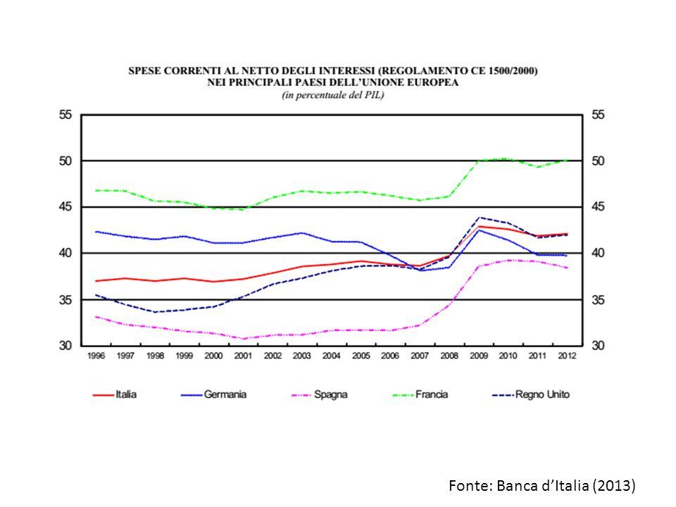 Fonte: Banca d'Italia (2013)