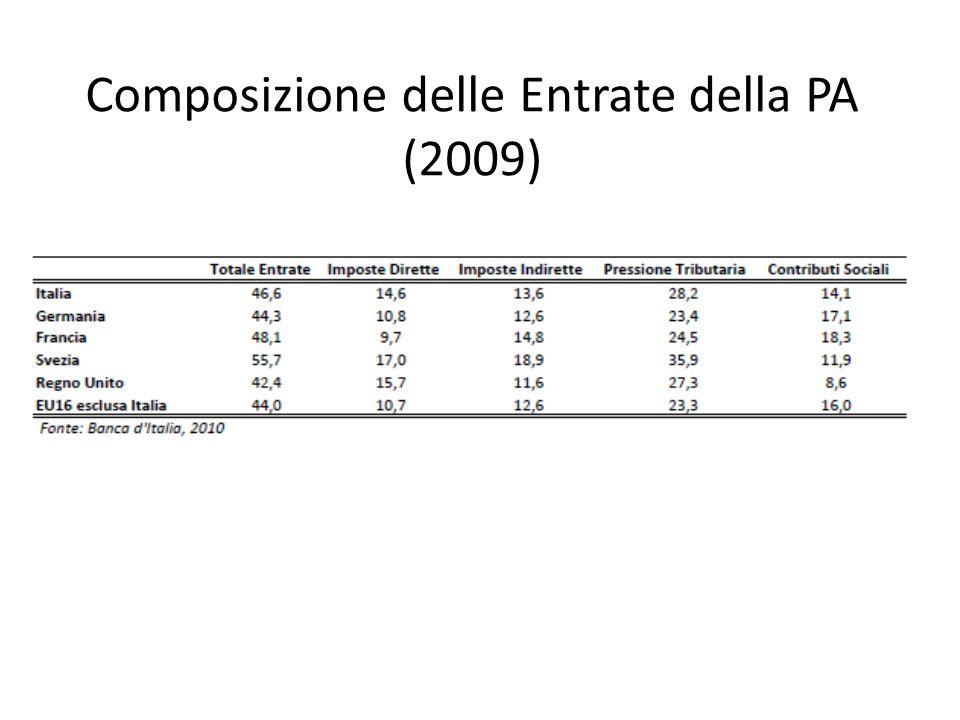Composizione delle Entrate della PA (2009)