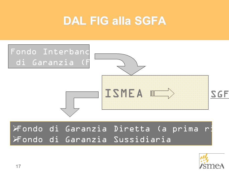 ISMEA SGFA DAL FIG alla SGFA Fondo Interbancario di Garanzia (FIG)