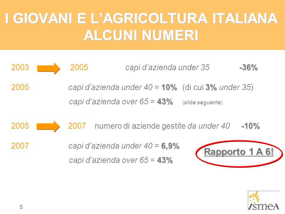 I GIOVANI E L'AGRICOLTURA ITALIANA ALCUNI NUMERI