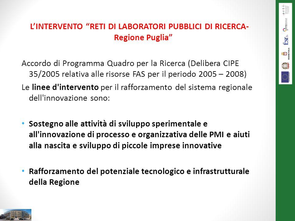 L'INTERVENTO RETI DI LABORATORI PUBBLICI DI RICERCA-Regione Puglia