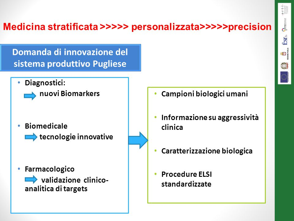 Domanda di innovazione del sistema produttivo Pugliese
