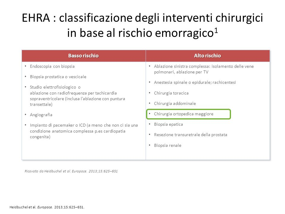 EHRA : classificazione degli interventi chirurgici in base al rischio emorragico1