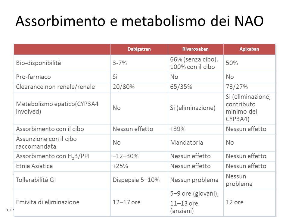 Assorbimento e metabolismo dei NAO