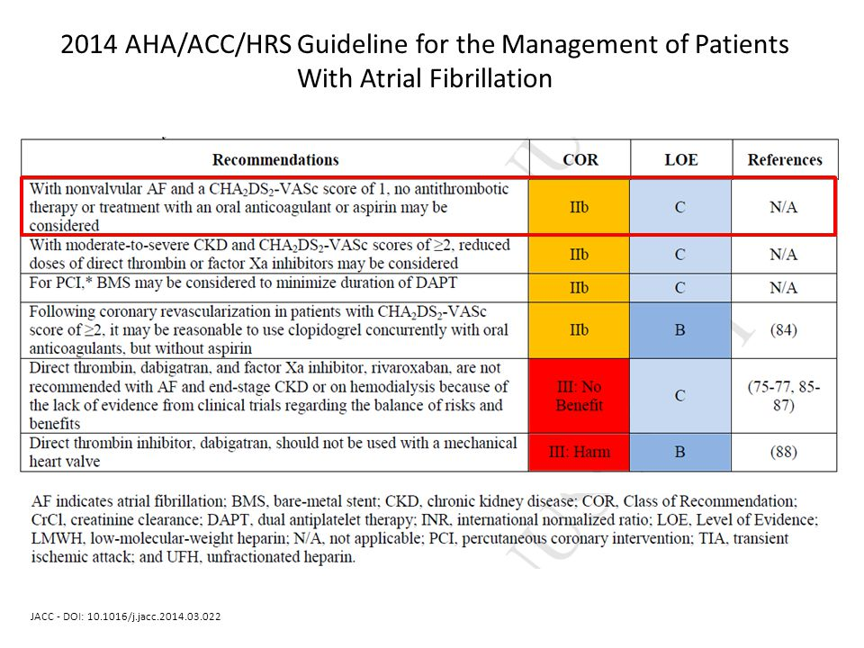 2014 AHA/ACC/HRS Guideline for the Management of Patients With Atrial Fibrillation