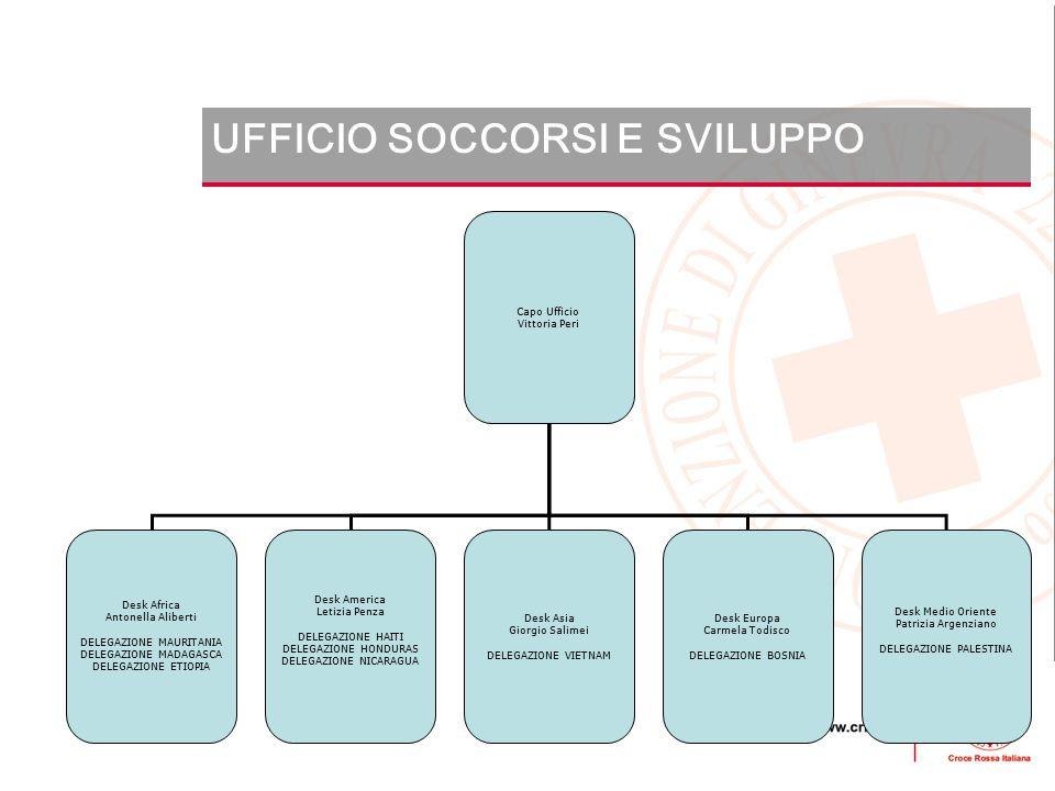 UFFICIO SOCCORSI E SVILUPPO