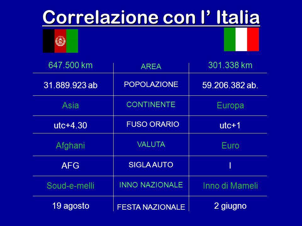 Correlazione con l' Italia